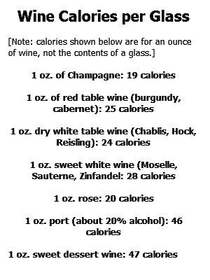 Wine Calories per Glass - Calories List